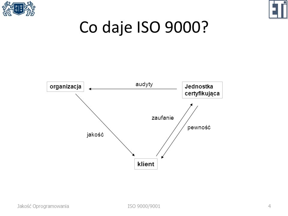 Co daje ISO 9000.