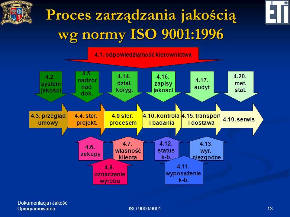 Dokumentacja i Jakość Oprogramowania 13ISO 9000/9001 Proces zarządzania jakością wg normy ISO 9001:1996 4.3. przegląd umowy 4.1. odpowiedzialność kier