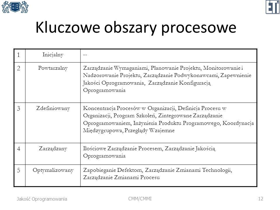 Kluczowe obszary procesowe 1 Inicjalny-- 2 PowtarzalnyZarządzanie Wymaganiami, Planowanie Projektu, Monitorowanie i Nadzorowanie Projektu, Zarządzanie