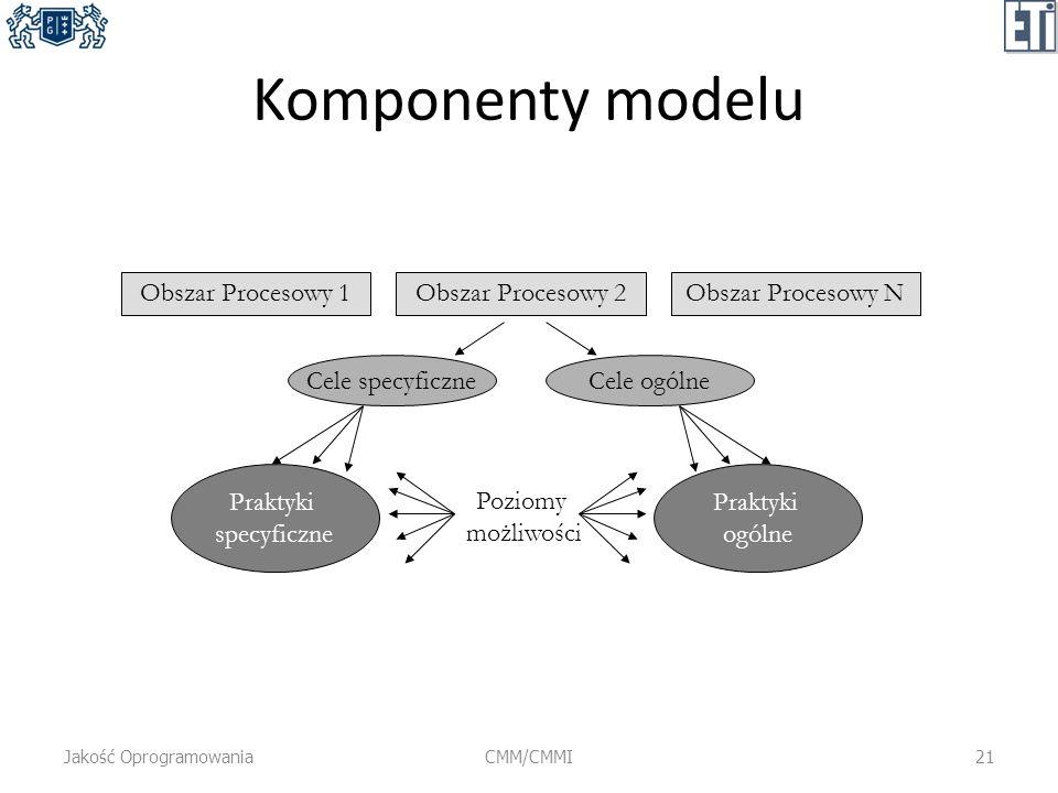 Komponenty modelu Jakość OprogramowaniaCMM/CMMI21 Obszar Procesowy 1Obszar Procesowy 2Obszar Procesowy N Cele specyficzneCele ogólne Praktyki specyfic