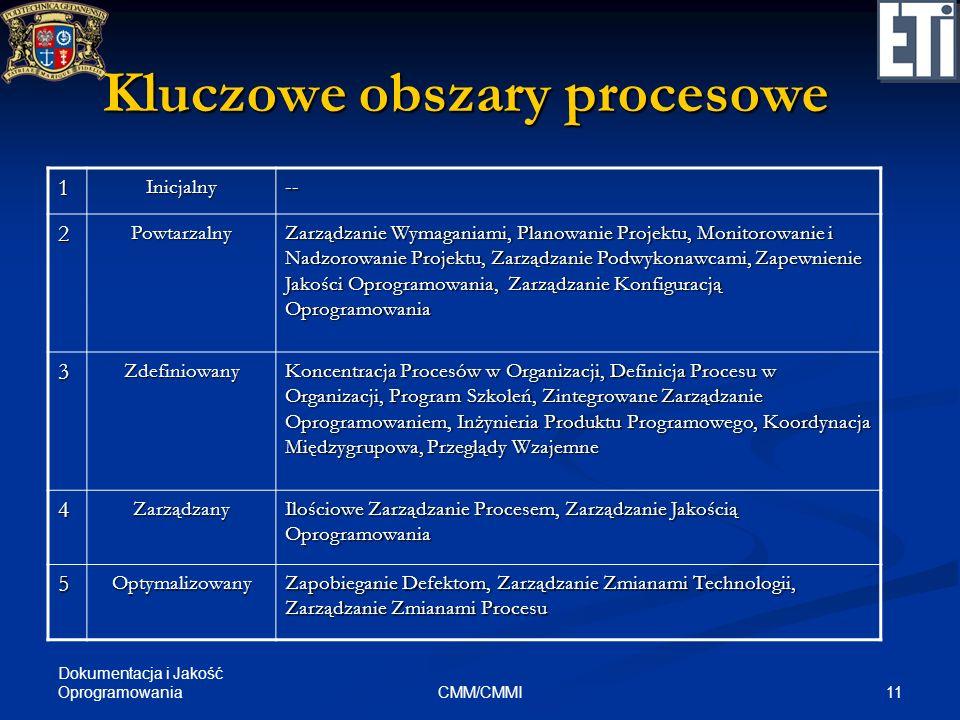 Dokumentacja i Jakość Oprogramowania 11CMM/CMMI Kluczowe obszary procesowe 1Inicjalny-- 2Powtarzalny Zarządzanie Wymaganiami, Planowanie Projektu, Mon