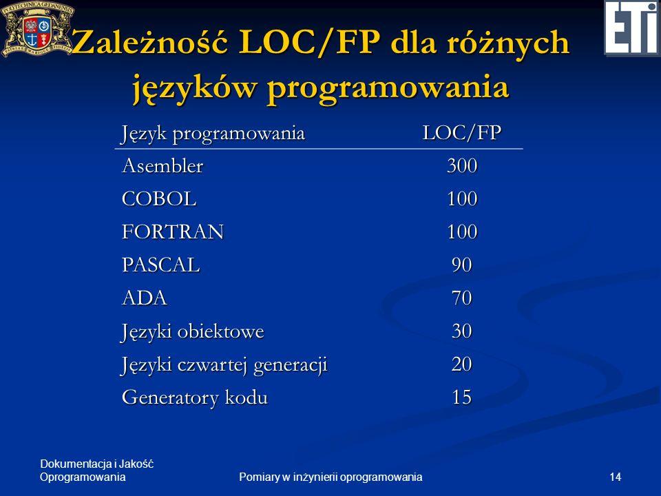Dokumentacja i Jakość Oprogramowania 14Pomiary w inżynierii oprogramowania Zależność LOC/FP dla różnych języków programowania Język programowania LOC/