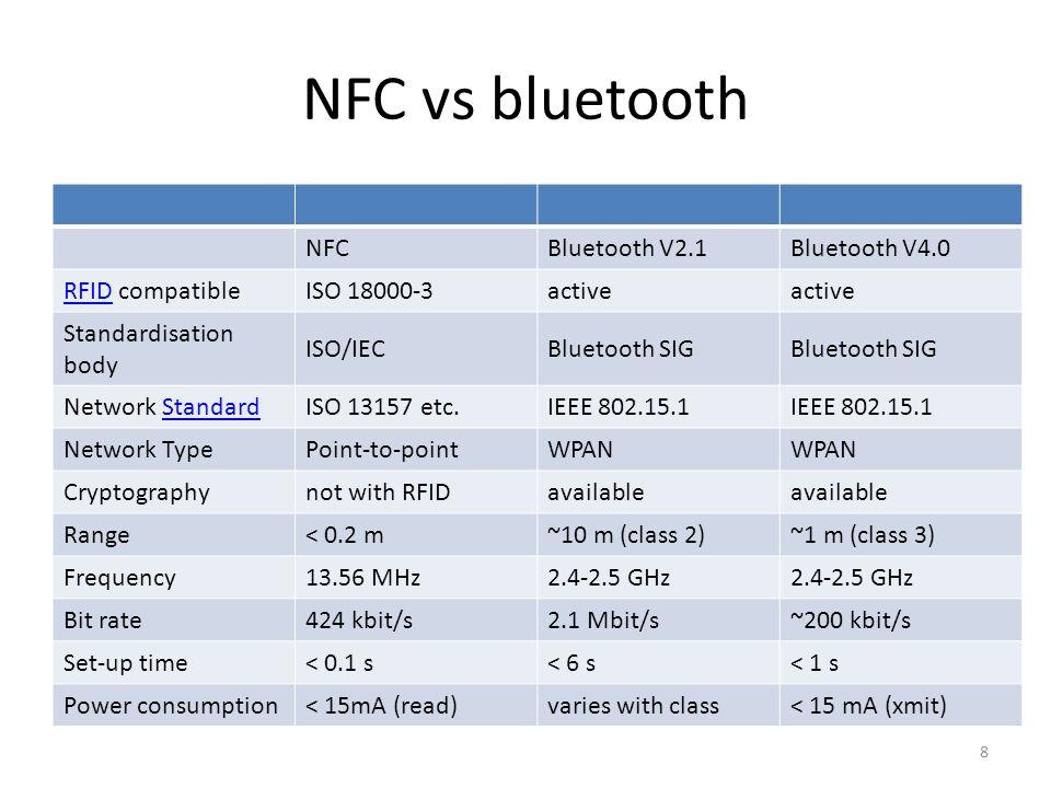 NFC vs bluetooth NFCBluetooth V2.1Bluetooth V4.0 RFIDRFID compatibleISO 18000-3active Standardisation body ISO/IECBluetooth SIG Network StandardStanda