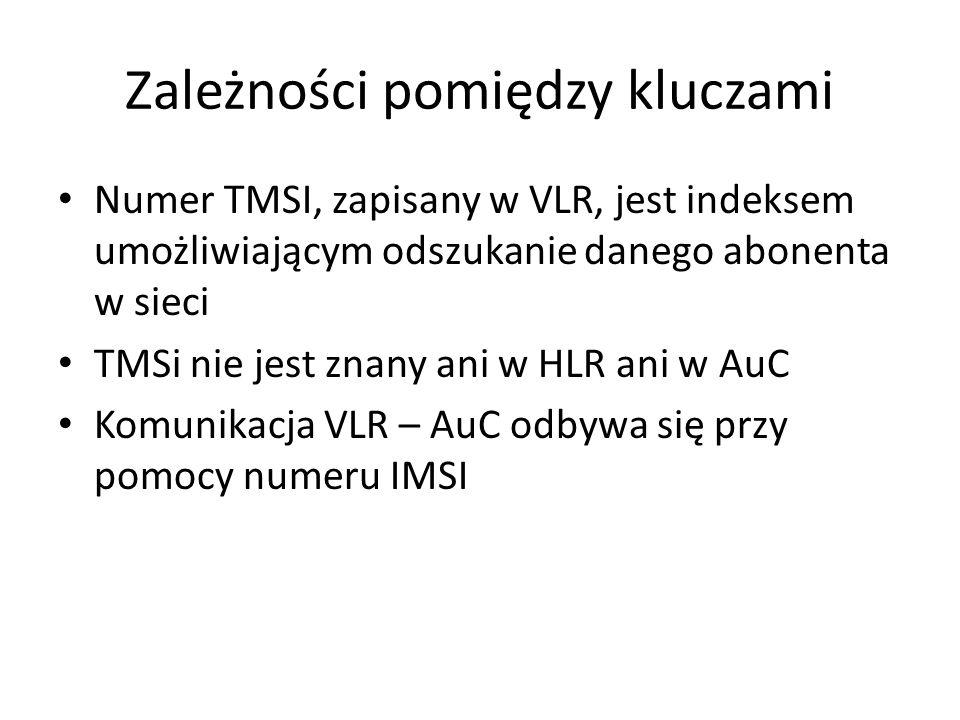 Zależności pomiędzy kluczami Numer TMSI, zapisany w VLR, jest indeksem umożliwiającym odszukanie danego abonenta w sieci TMSi nie jest znany ani w HLR