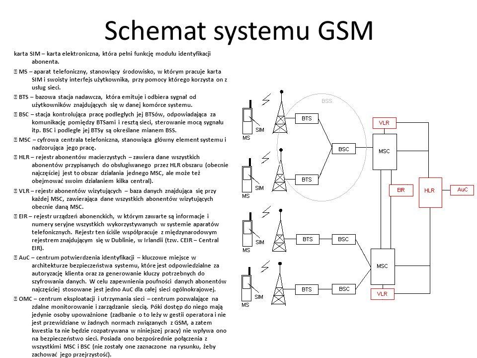 Schemat systemu GSM karta SIM – karta elektroniczna, która pełni funkcję modułu identyfikacji abonenta. MS – aparat telefoniczny, stanowiący środowisk