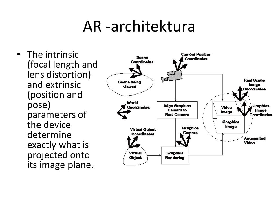 AR -architektura The intrinsic (focal length and lens distortion) and extrinsic (position and pose) parameters of the device determine exactly what is