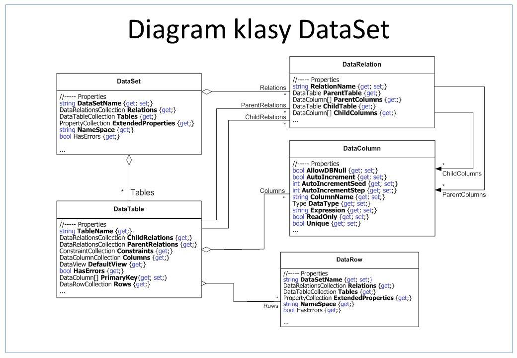 Diagram klasy DataSet