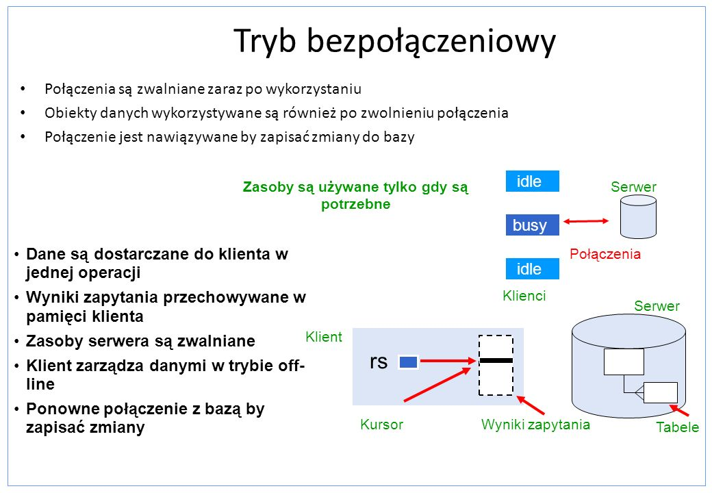Metody klasy DataSet do obsługi danych i schematów XML Use ReadXml to load data from a file or stream Use WriteXml to write XML data to a file or stream Use GetXml to write data to a string variable DataSet ds = new DataSet(); ds.ReadXml(Server.MapPath( filename.xml )); DataSet ds = new DataSet(); ds.ReadXml(Server.MapPath( filename.xml )); DataSet ds = new DataSet(); SqlDataAdapter da = new SqlDataAdapter( select * from Authors , conn); da.Fill(ds); ds.WriteXml(Server.MapPath( filename.xml )); DataSet ds = new DataSet(); SqlDataAdapter da = new SqlDataAdapter( select * from Authors , conn); da.Fill(ds); ds.WriteXml(Server.MapPath( filename.xml )); string strXmlDS = ds.GetXml();