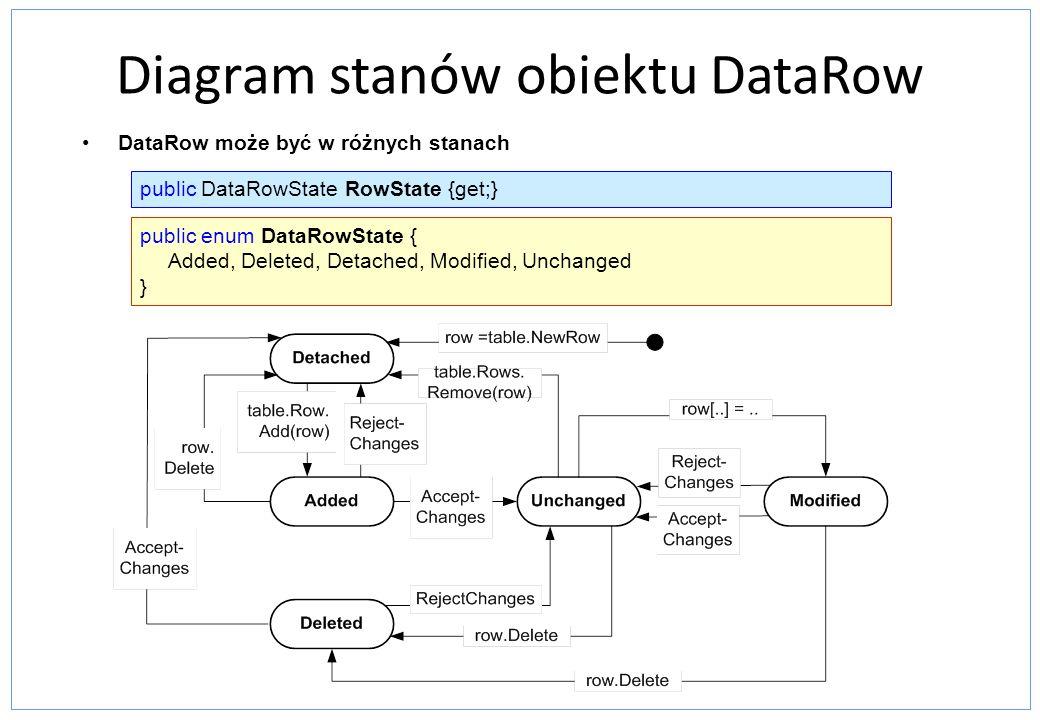 Diagram stanów obiektu DataRow DataRow może być w różnych stanach public DataRowState RowState {get;} public enum DataRowState { Added, Deleted, Detac