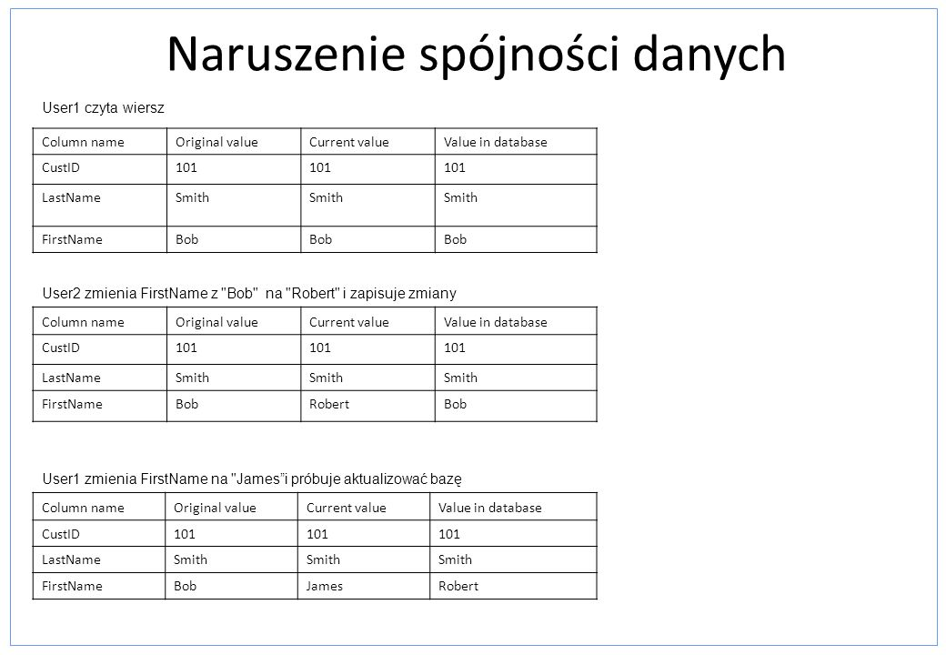 Naruszenie spójności danych Column nameOriginal valueCurrent valueValue in database CustID101 LastNameSmith FirstNameBob Column nameOriginal valueCurr
