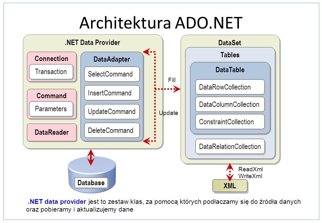 Praca z XmlDataDocument Załadowanie danych Pobranie wierszy jako XML Metody XML DOM –XmlDataDocument dziedziczy z XmlDocument XmlElement elem; elem = objXmlDataDoc.GetElementFromRow(ds.Tables[0].Rows[1]); XmlElement elem; elem = objXmlDataDoc.GetElementFromRow(ds.Tables[0].Rows[1]); dg.DataSource = objXmlDataDoc.DataSet;