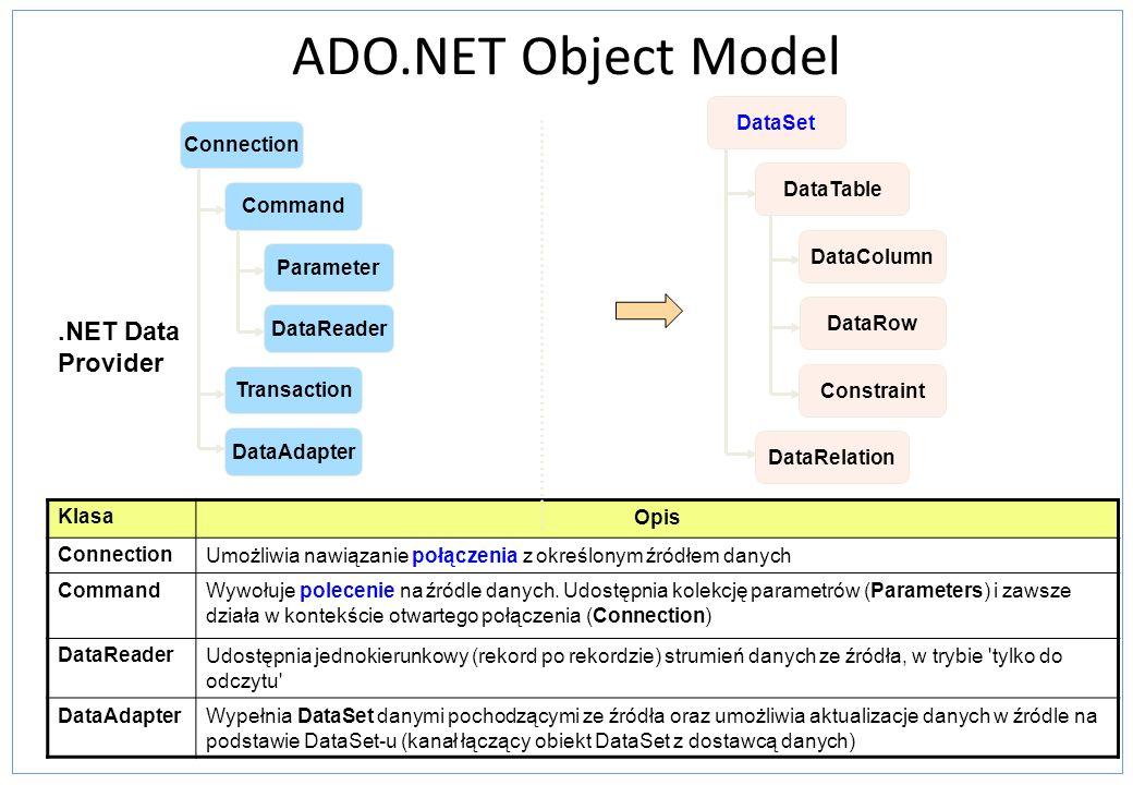 DataAdapter - polecenia Tworzone w trzy sposoby – Użycie obiektu CommandBuilder by stworzyć Command podczas wykonania Proste do realizacji, narzut na wykonanie Ograniczenie do Select dla jednej tabeli – Poprzez Visual Studio w trakcie tworzenia aplikacji Proste do realizacji, brak narzutu na wykonanie Ograniczenie do Select dla jednej tabeli – Stworzenie programowo podczas tworzenia aplikacji Wysoka kontrola i wydajność Brak ograniczeń Narzut na czas implementacji