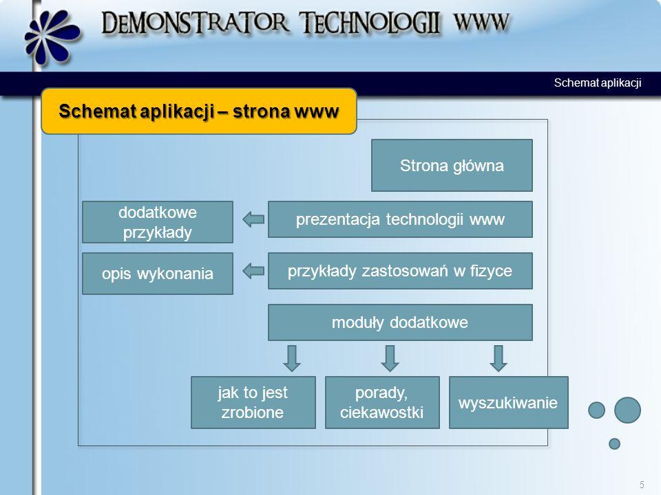 Schemat aplikacji – strona www 5 Strona główna przykłady zastosowań w fizyce prezentacja technologii www moduły dodatkowe jak to jest zrobione porady, ciekawostki wyszukiwanie opis wykonania dodatkowe przykłady Schemat aplikacji