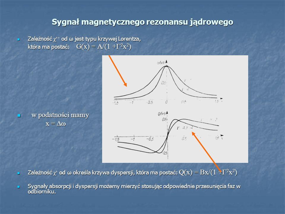 Sygnał magnetycznego rezonansu jądrowego Zależność χ od ω jest typu krzywej Lorentza, Zależność χ od ω jest typu krzywej Lorentza, która ma postać: G(