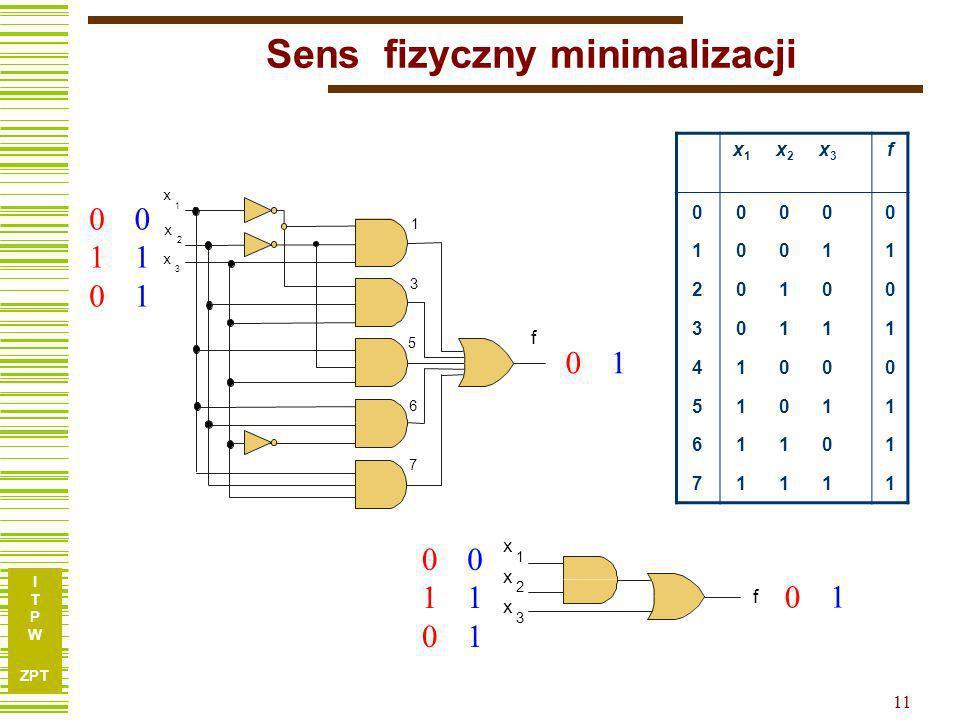 I T P W ZPT 11 Sens fizyczny minimalizacji f x x x 1 2 3 010010 010010 x1x1 x2x2 x3x3 f 00000 10011 20100 30111 41000 51011 61101 71111 0 0 011011 011011 1 1