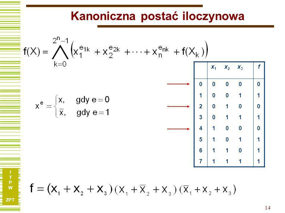 I T P W ZPT 14 Kanoniczna postać iloczynowa x1x1 x2x2 x3x3 f 00000 10011 20100 30111 41000 51011 61101 71111