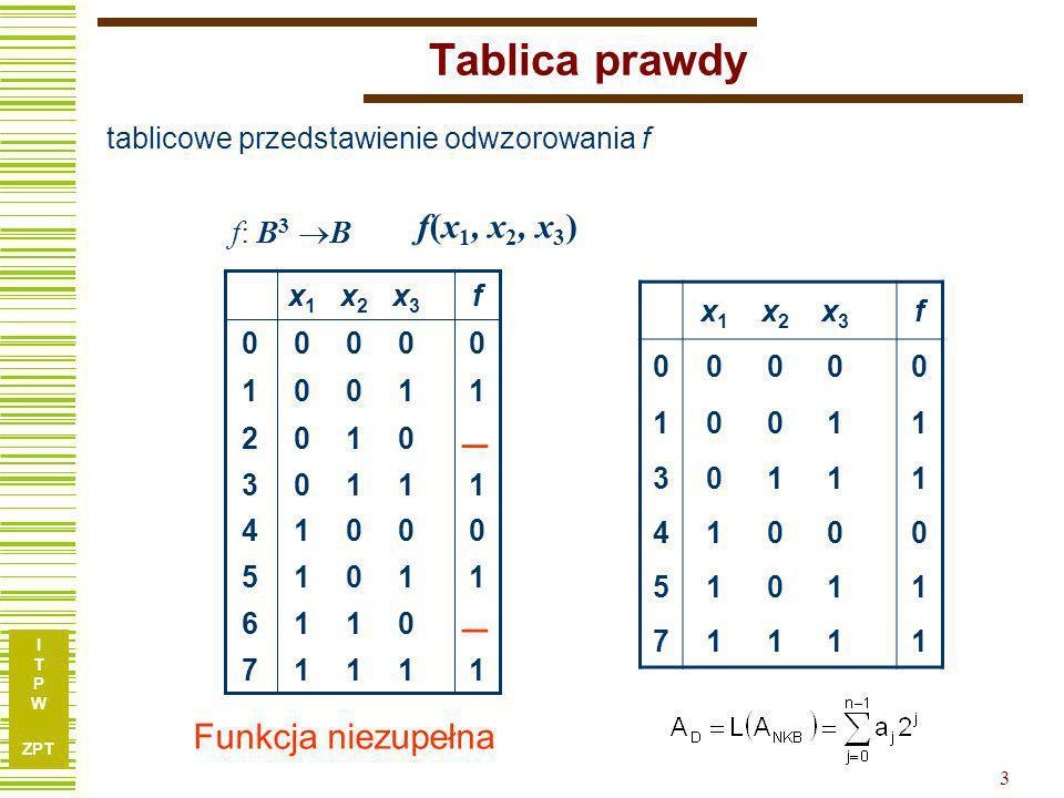 I T P W ZPT 3 Tablica prawdy x1x1 x2x2 x3x3 f 00000 10011 30111 41000 51011 71111 tablicowe przedstawienie odwzorowania f f(x 1, x 2, x 3 ) f: B 3 B 11117 0116 11015 00014 11103 0102 11001 00000 fx3x3 x2x2 x1x1 0 1 Funkcja niezupełna
