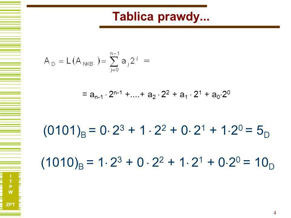I T P W ZPT 4 Tablica prawdy... = a n-1 2 n-1 +....+ a 2 2 2 + a 1 2 1 + a 0 2 0 = (0101) B = 0 2 3 + 1 2 2 + 0 2 1 + 1 2 0 = 5 D (1010) B = 1 2 3 + 0