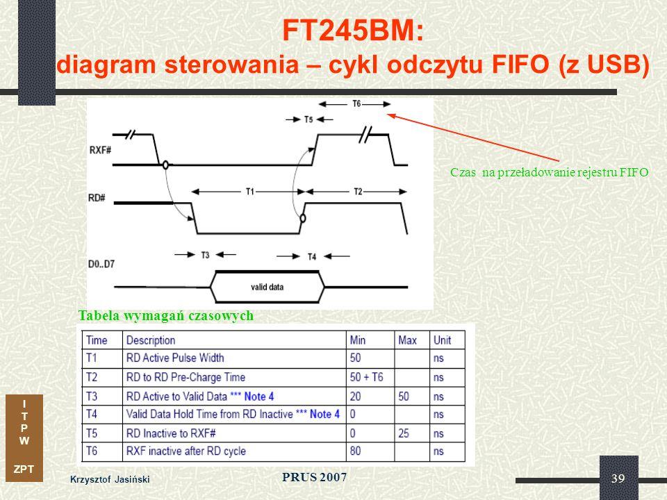 I T P W ZPT PRUS 2007 Krzysztof Jasiński 39 FT245BM: diagram sterowania – cykl odczytu FIFO (z USB) Czas na przeładowanie rejestru FIFO Tabela wymagań czasowych