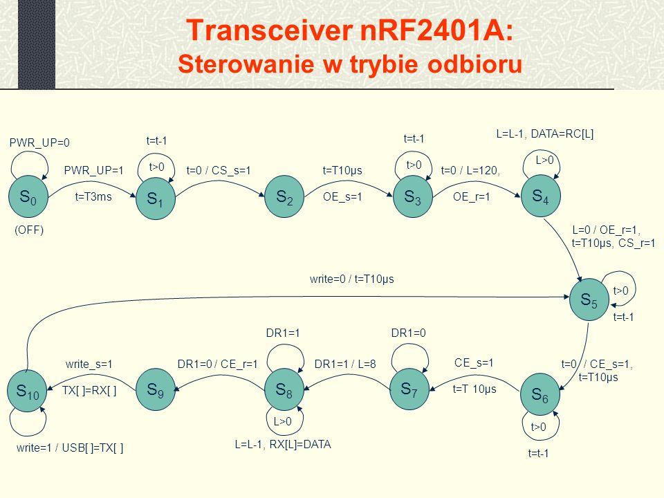 I T P W ZPT 2009 PRUSn_W2 Krzysztof Jasiński 26 Transceiver nRF2401A: Sterowanie w trybie odbioru PWR_UP=0 PWR_UP=1 t=T3ms (OFF) t=0 / CS_s=1 S0S0 S2S2 S7S7 S3S3 S4S4 S5S5 S8S8 S9S9 S 10 t=T10µs OE_s=1 t=t-1 t>0 t=0 / L=120, OE_r=1 L=L-1, DATA=RC[L] L>0 L=0 / OE_r=1, t=T10µs, CS_r=1 t>0 t=t-1 t>0 t=t-1 DR1=0 L>0 L=L-1, RX[L]=DATA S1S1 t=t-1 t>0 t=0 / CE_s=1, t=T10µs CE_s=1 t=T 10µs DR1=1 / L=8 DR1=1 DR1=0 / CE_r=1write_s=1 TX[ ]=RX[ ] write=1 / USB[ ]=TX[ ] write=0 / t=T10µs S6S6
