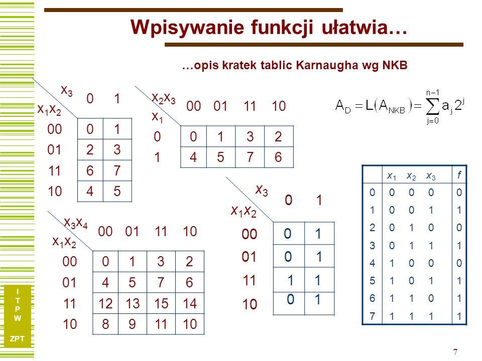 I T P W ZPT I T P W ZPT 8 Zakreślanie pętelek i tworzenie iloczynów x3x1x2x3x1x2 01 0000 0110 1111 1010 1 1 0 0 x1x1 0 1 0 0 1 10 x1x1 11 11 00 0 x3x2x3x2 1 1 0 0 x1x1 0 1 0 0 1 10 x2x2 11 11 00 0 x3x2x3x2 x3x3 1 1 0 0 x1x1 0 1 0 0 1 10 11 11 00 0 x3x2x3x2 x1x1 x3x2x3x2 01 0000 0110 1111 1010 32 x xf