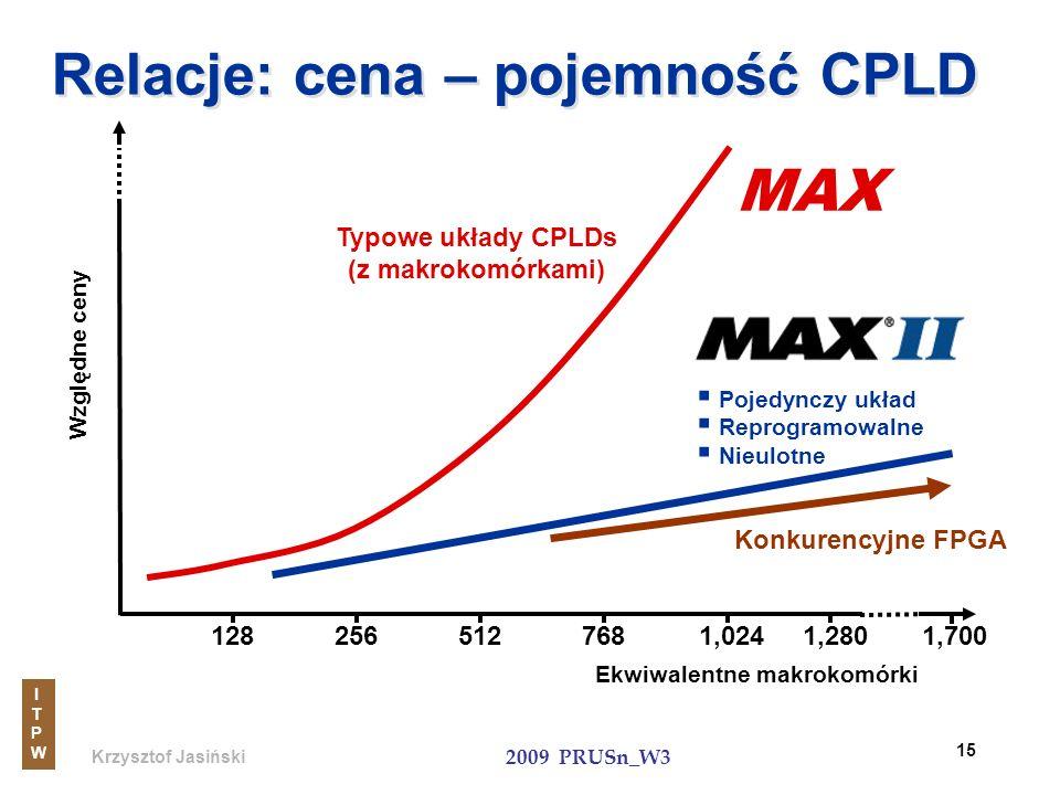 Krzysztof Jasiński ITPWITPW 2009 PRUSn_W3 15 Relacje: cena – pojemność CPLD Typowe układy CPLDs (z makrokomórkami) Względne ceny 128512768256 Ekwiwale