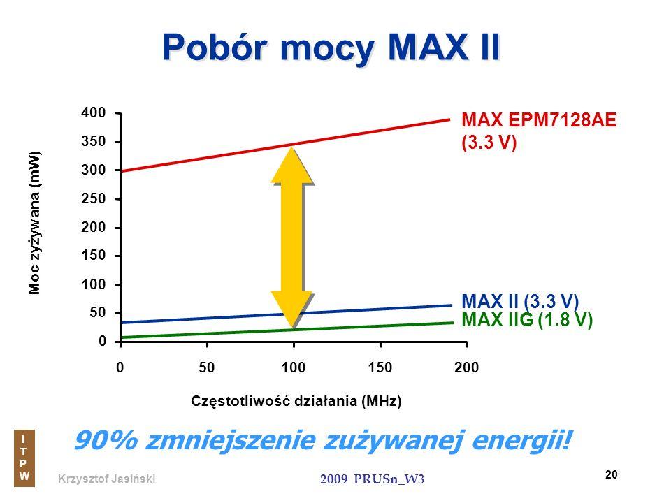 Krzysztof Jasiński ITPWITPW 2009 PRUSn_W3 20 Pobór mocy MAX II 90% zmniejszenie zużywanej energii! 0 50 100 150 200 250 300 350 400 050100150200 Moc z