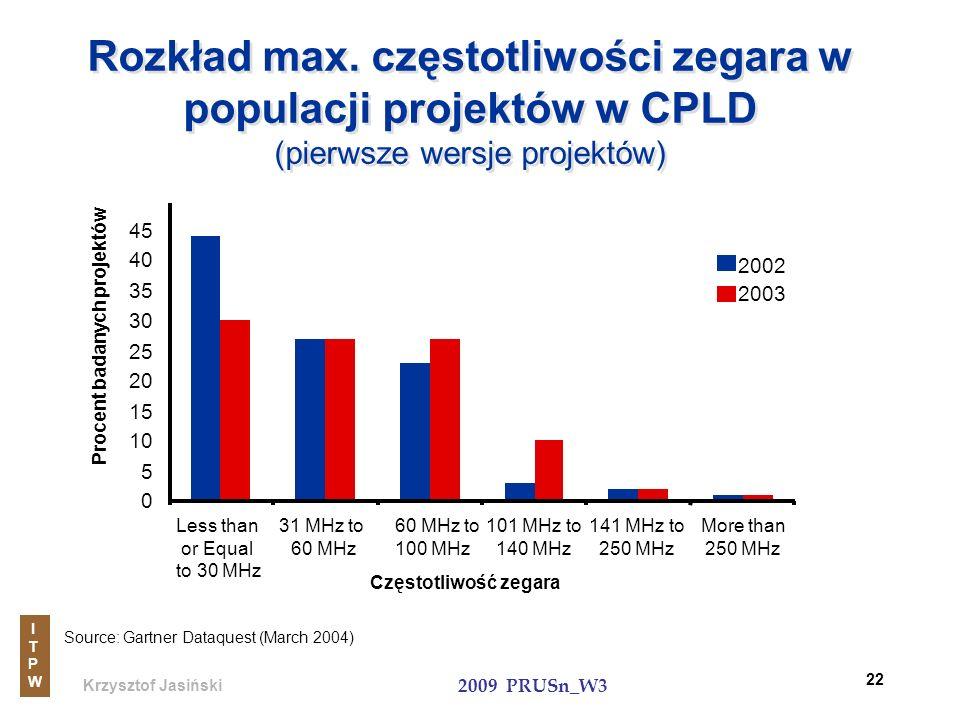 Krzysztof Jasiński ITPWITPW 2009 PRUSn_W3 22 Rozkład max. częstotliwości zegara w populacji projektów w CPLD (pierwsze wersje projektów) Source: Gartn