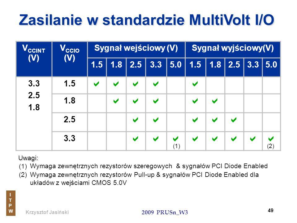 Krzysztof Jasiński ITPWITPW 2009 PRUSn_W3 49 Zasilanie w standardzie MultiVolt I/O V CCINT (V) V CCIO (V) Sygnał wejściowy (V)Sygnał wyjściowy(V) 1.51