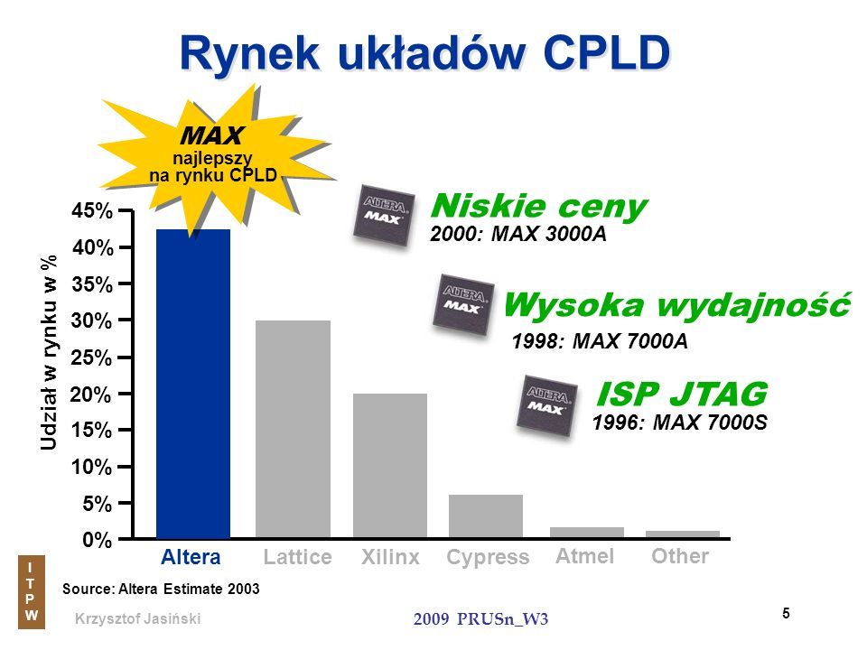 Krzysztof Jasiński ITPWITPW 2009 PRUSn_W3 46 Konfiguracja i inicjalizacja Sterowanie konfiguracją układów FPGAs i zarządzanie inicjalizacją układów ASSP Istotne cechy MAX II: Gotowość i nieulotność Rekonfigurowalność Pamięć Flash użytkownika Translator JTAGa Programowanie ISP w czasie działania Pamięć FLASH Użytkownika ASSP Inicjalizacja