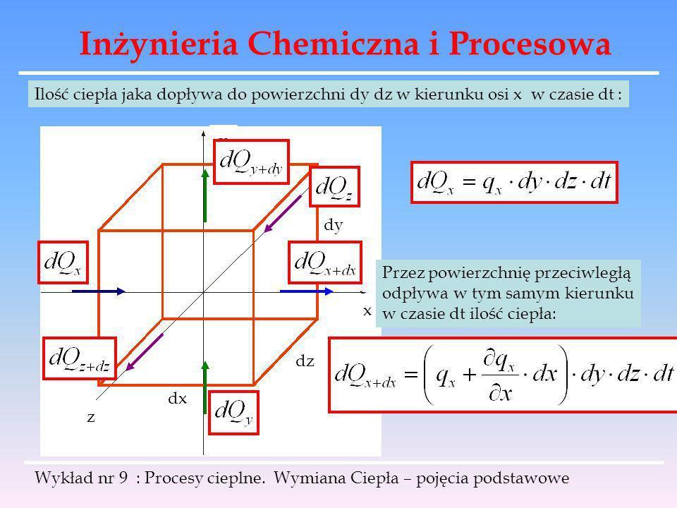 Inżynieria Chemiczna i Procesowa Wykład nr 9 : Procesy cieplne. Wymiana Ciepła – pojęcia podstawowe z x y dx dy dz Ilość ciepła jaka dopływa do powier
