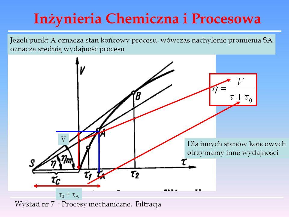 Inżynieria Chemiczna i Procesowa Wykład nr 7 : Procesy mechaniczne. Filtracja Jeżeli punkt A oznacza stan końcowy procesu, wówczas nachylenie promieni