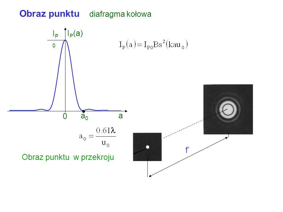 Obraz punktu diafragma kołowa a f u0u0 2 0 P gdzie Rozkład intensywności w obrazie punktu x Bs(x)1 0 3.83.. 7.02.. Pierwsze zero rozkładu intensywnośc