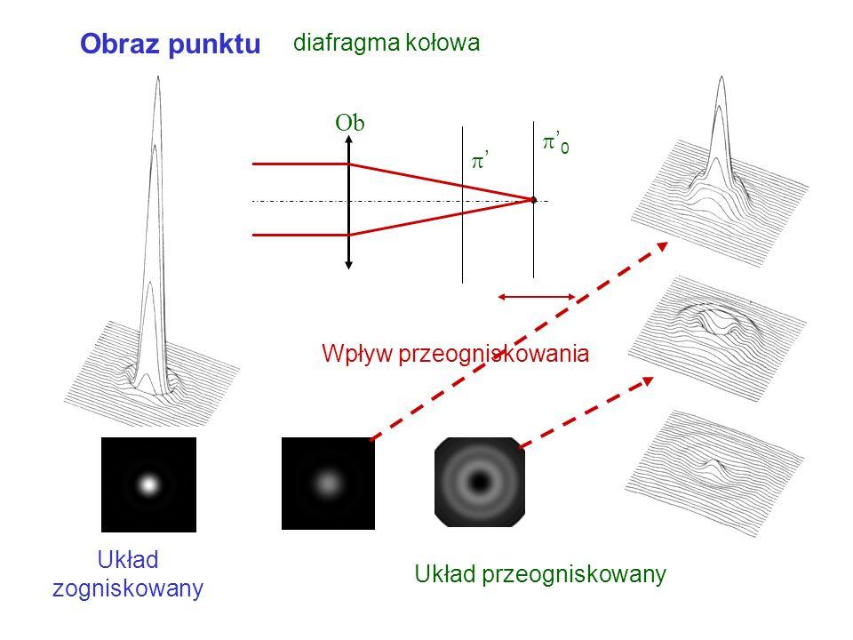 Obraz punktu diafragma kołowa Obraz punktu w przekroju a I P (a) IP0IP0 a0a0 0 f