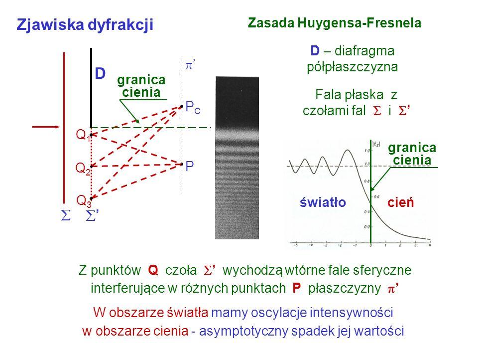 Zjawiska dyfrakcji Zasada Huygensa-Fresnela D – diafragma półpłaszczyzna Fala płaska z czołami fal i Z punktów Q czoła wychodzą wtórne fale sferyczne interferujące w różnych punktach P płaszczyzny W obszarze światła mamy oscylacje intensywności w obszarze cienia - asymptotyczny spadek jej wartości PCPC P Q1Q1 Q2Q2 Q3Q3 D granica cienia cieńświatło granica cienia
