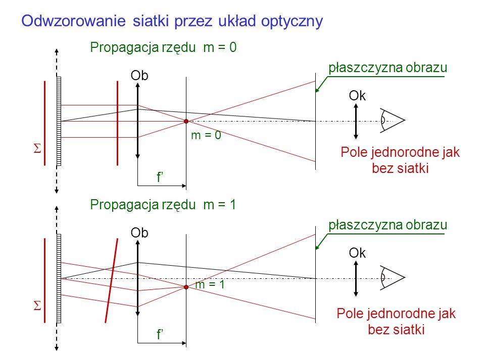 Siatka dyfrakcyjna x m = 0 m = 1 m = 2 m = -1 m = -2 z Kierunki propagacji fal płaskich przez siatkę dyfrakcyjną Mówi się o rzędach dyfrakcyjnych Peri
