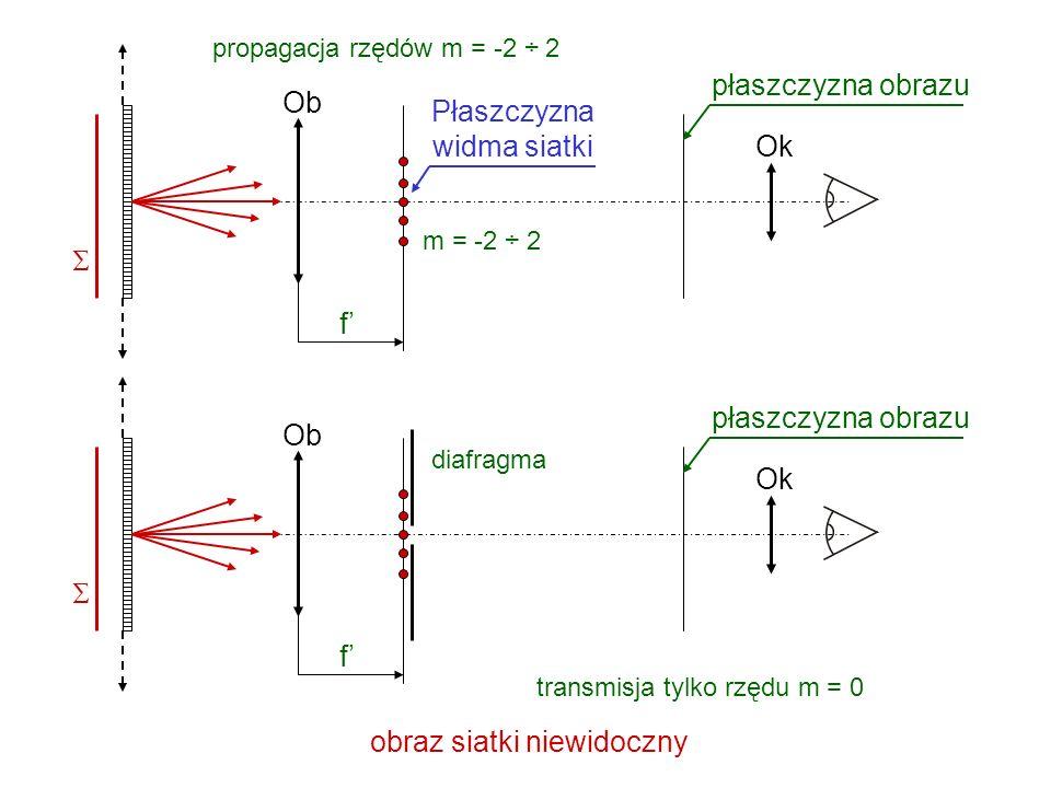 Odwzorowanie siatki przez układ optyczny m = 0 f Propagacja rzędu m = 0 ObOk płaszczyzna obrazu Pole jednorodne jak bez siatki m = 1 f Propagacja rzęd