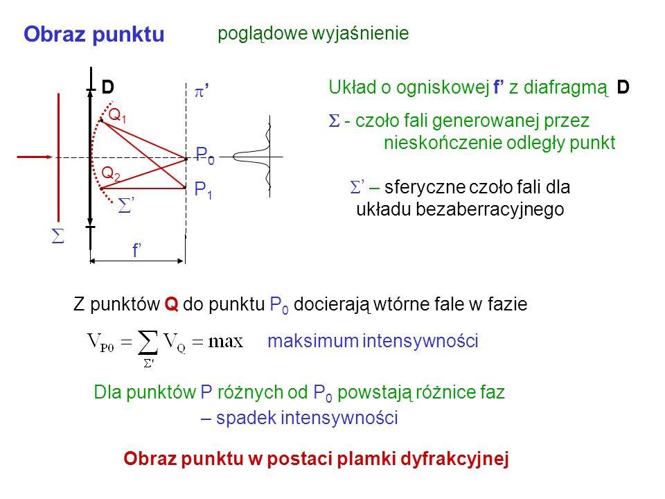 Dla punktów P różnych od P 0 powstają różnice faz – spadek intensywności Obraz punktu w postaci plamki dyfrakcyjnej P0P0 P1P1 Obraz punktu poglądowe wyjaśnienie Z punktów Q do punktu P 0 docierają wtórne fale w fazie maksimum intensywności f D Q1Q1 Q2Q2 – sferyczne czoło fali dla układu bezaberracyjnego Układ o ogniskowej f z diafragmą D - czoło fali generowanej przez nieskończenie odległy punkt