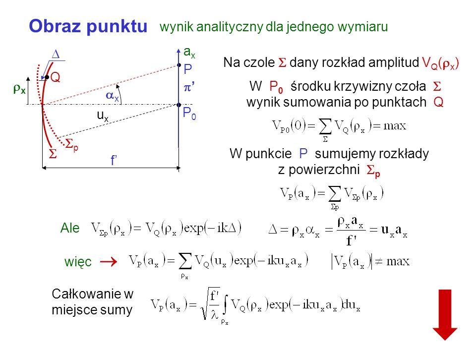 Obraz punktu wynik analityczny dla jednego wymiaru P p x x P0P0 f axax Q Na czole dany rozkład amplitud V Q ( x ) W P 0 środku krzywizny czoła wynik sumowania po punktach Q W punkcie P sumujemy rozkłady z powierzchni p Ale więc Całkowanie w miejsce sumy uxux