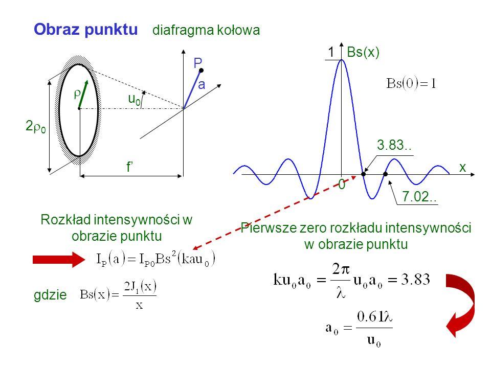 Obraz punktu diafragma kołowa a f u0u0 2 0 P gdzie Rozkład intensywności w obrazie punktu x Bs(x)1 0 3.83..