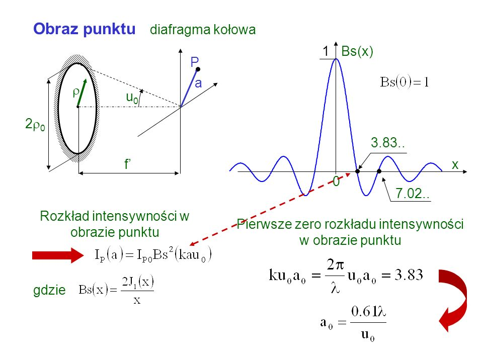 Obraz punktu diafragma prostokątna cd f axax I P (a x,0) I P0 0 x y f axax ayay P0P0 2 0x 2 0y u 0y u 0x