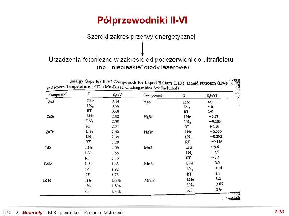 USF_2 Materiały – M.Kujawińska, T.Kozacki, M.Jóżwik 2-13 Półprzewodniki II-VI Szeroki zakres przerwy energetycznej Urządzenia fotoniczne w zakresie od