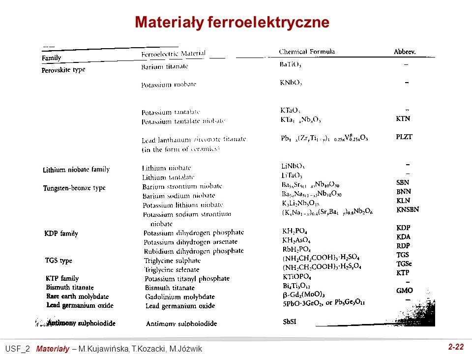 USF_2 Materiały – M.Kujawińska, T.Kozacki, M.Jóżwik 2-22 Materiały ferroelektryczne