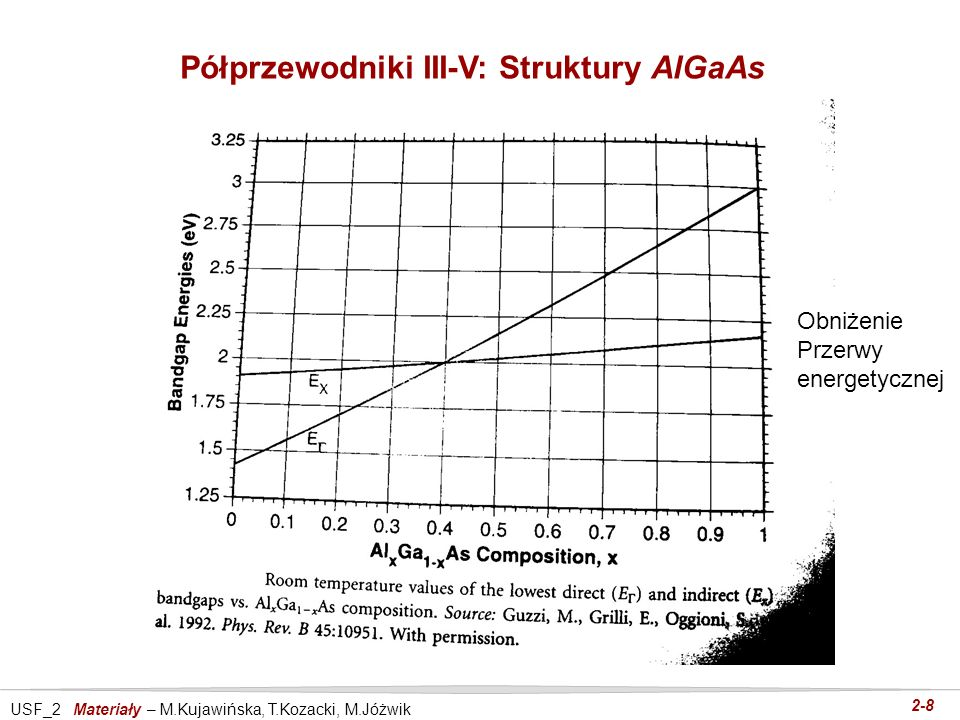 USF_2 Materiały – M.Kujawińska, T.Kozacki, M.Jóżwik 2-8 Półprzewodniki III-V: Struktury AlGaAs Obniżenie Przerwy energetycznej