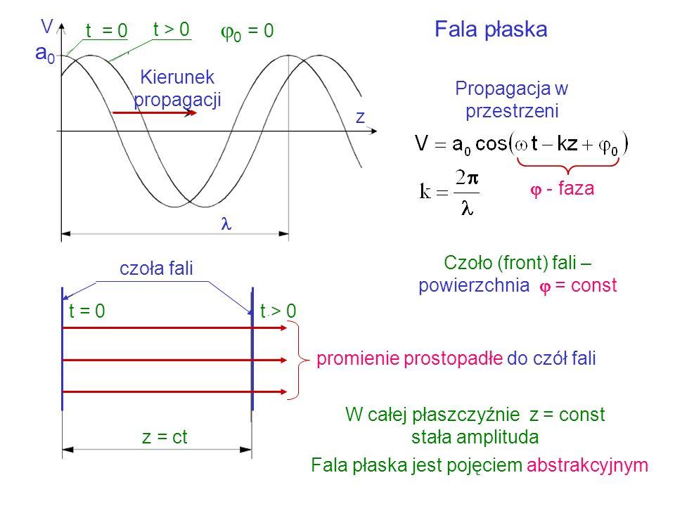 Optyka falowa Częstotliwość kołowa - częstotliwość [Hz] T – okres [s] Kołowa liczba falowa - długość fali [m] Monochromatyczna fala płaska V – propagu