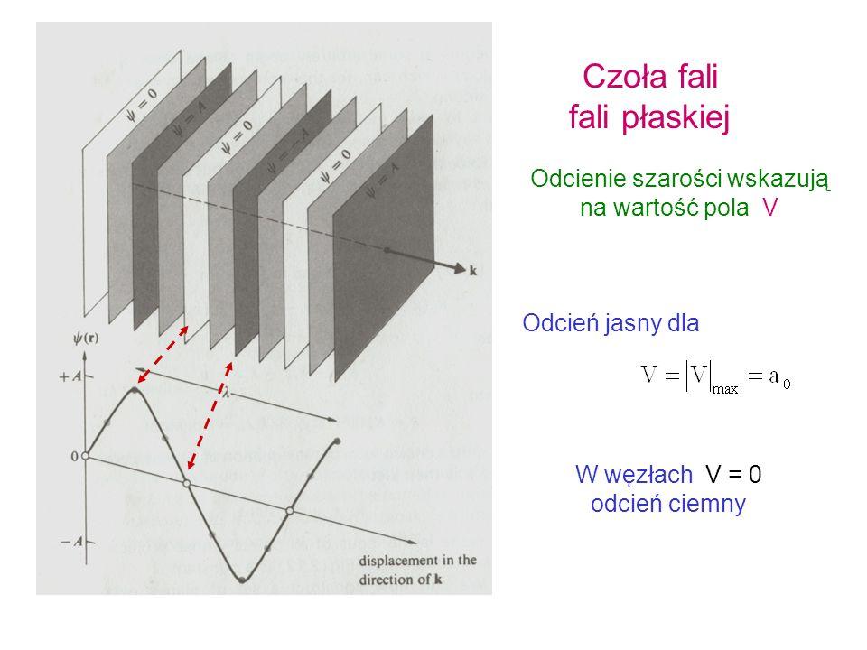 Czoło (front) fali – powierzchnia = const Fala płaska Kierunek propagacji z V a0a0 t = 0 t > 0 0 = 0 czoła fali promienie prostopadłe do czół fali t =