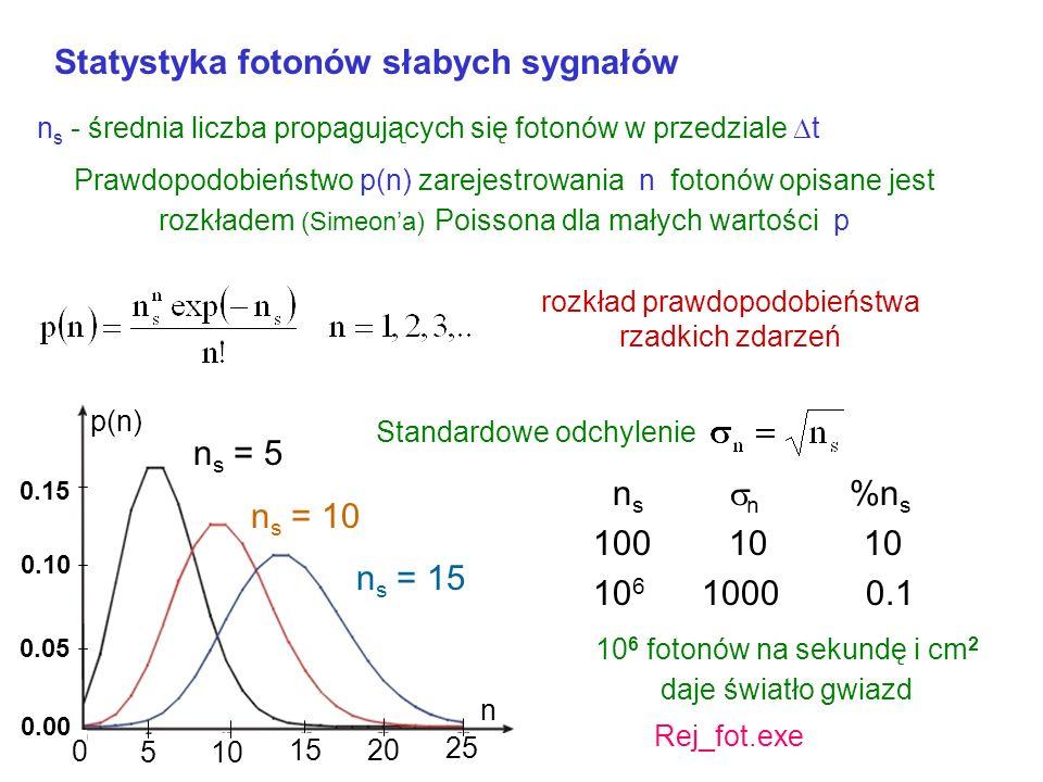 Rozkład Bernoulliego zmiennych losowych dyskretnych p – prawdopodobieństwo n pozytywnych zdarzeń w n s próbach n s – liczba prób prawdopodobieństwo po