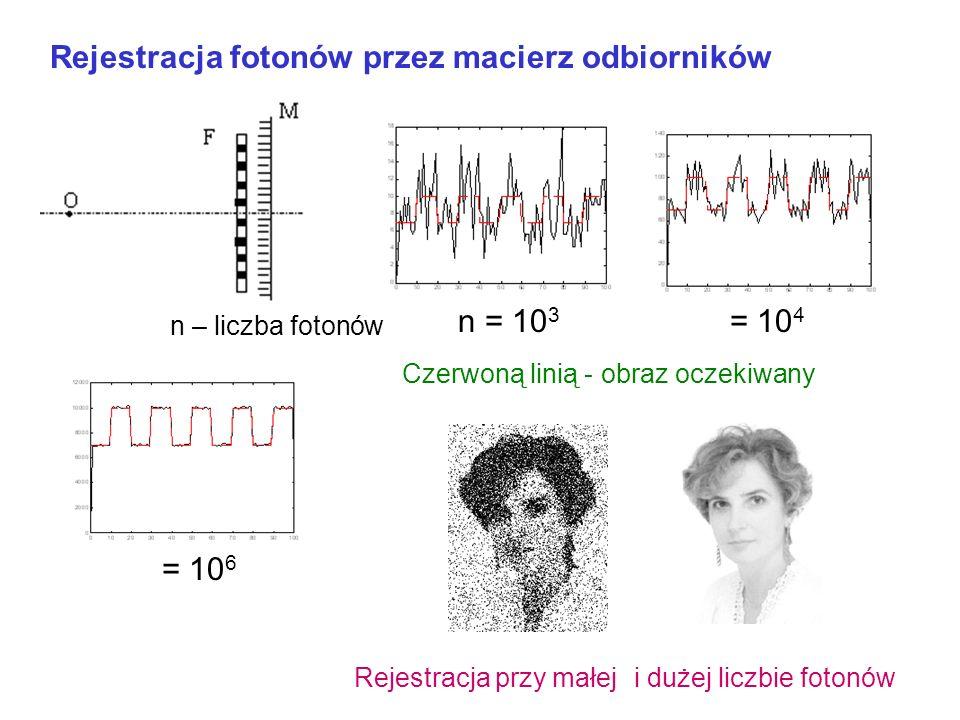 Statystyka fotonów słabych sygnałów 10 6 fotonów na sekundę i cm 2 daje światło gwiazd n s - średnia liczba propagujących się fotonów w przedziale t P