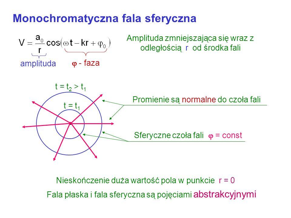 Czoła fali fali płaskiej Odcienie szarości wskazują na wartość pola V Na podstawie: Hecht, Zajac: Optics. Addison-Wesley Pub.Comp 1974 W węzłach V = 0