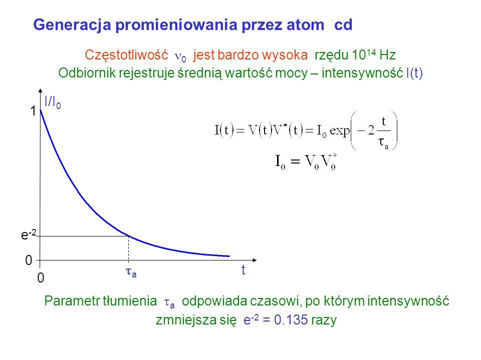 Generacja promieniowania przez atom a brak tłumienia Atom pobiera energię absorpcja fotonu – atom przechodzi w stan wzbudzony Spontaniczna emisja foto
